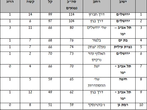 עשרת הרחובות האדומים בישראל. צילום: באדיבות עמותת אור ירוק