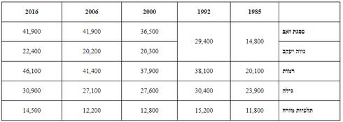 צילום: מתוך נתונים של מכון למחקרי מדיניות