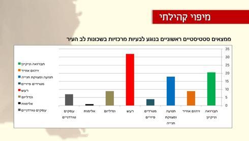 תוצאות הסקר. באדיבות המינהל הקהילתי לב העיר