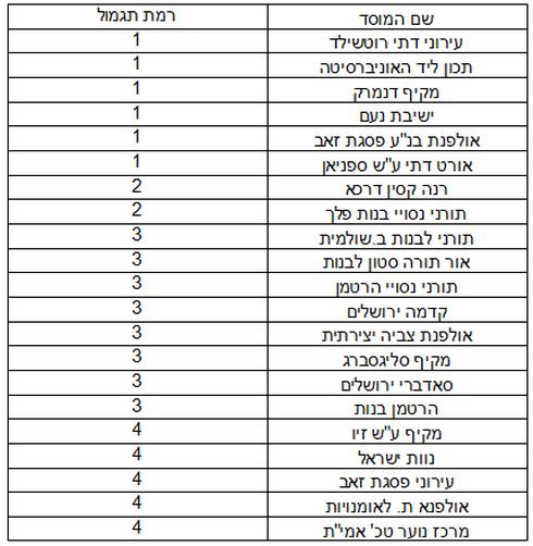 """רשימת בתי הספר המצטיינים בירושלים תשע""""ח"""