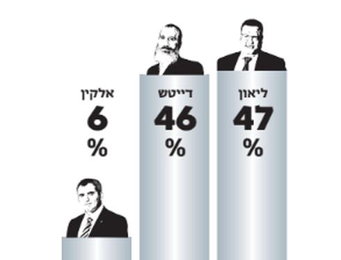 תוצאות ההצבעה בשמואל הנביא
