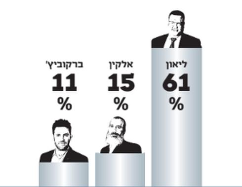 תוצאות ההצבעה בבית וגן
