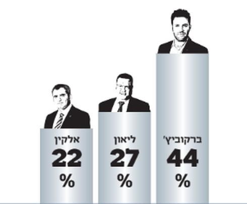 תוצאות ההצבעה בגילה