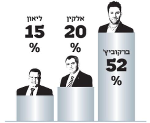 תוצאות ההצבעה ברחביה