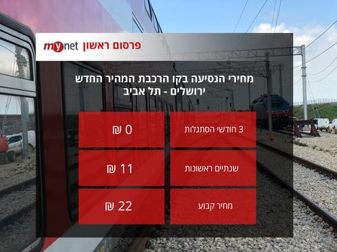 המחירים בקו הרכבת החדש