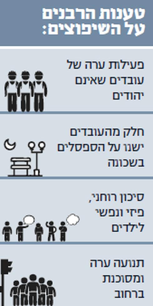 טענות הרבנים על השיפוצים