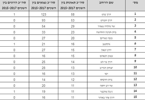 אלו הם הרחובות האדומים בירושלים בין השנים 2015-2017