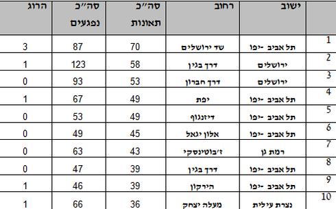 עשרת הרחובות האדומים בישראל ביחס לנתוני 2015-2017
