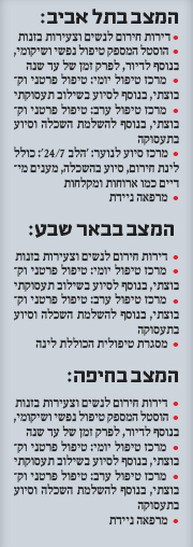 הטיפול בתופעת הזנות: ירושלים נשארת מאחור